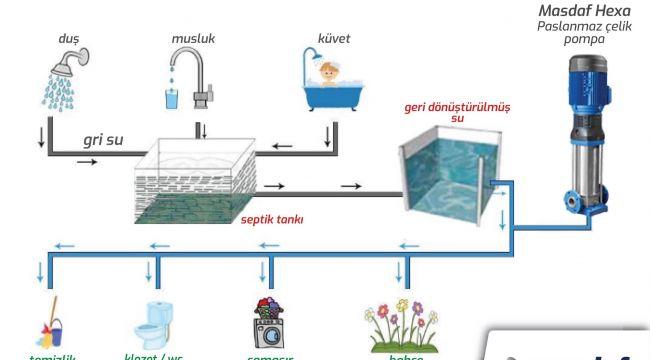 Gri Su Geri Kazanım Sistemleri Öneriliyor